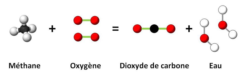 Réaction de combustion KALLISTONE